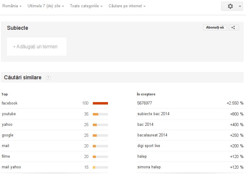 Google Trends - România - Top căutări